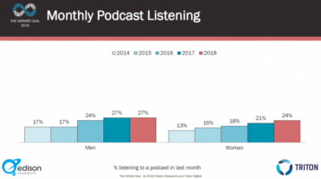 podcast-audio-cach-lam-content-marketing